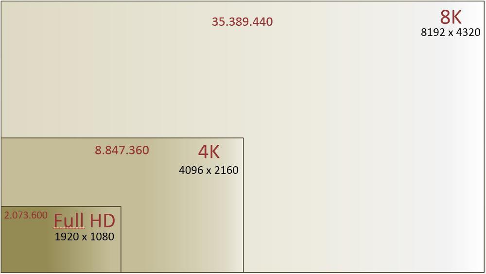 8K Vergleich