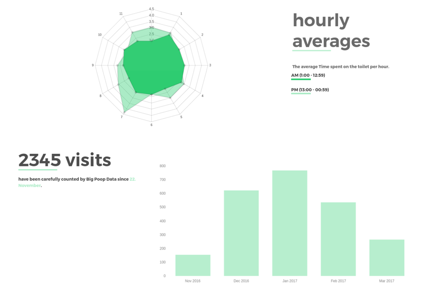 Big Poop Data Screenshot